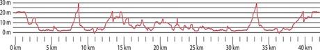 profil-2010 Quelle: http://www.stockholmmarathon.se/start/content_popup.cfm?Sec_ID=443
